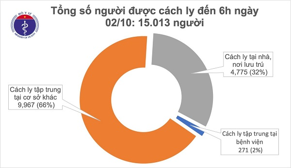 https://suckhoedoisong.vn/sang-2-10-da-1-thang-viet-nam-khong-ghi-nhan-ca-mac-covid-19-o-cong-dong-n180914.html