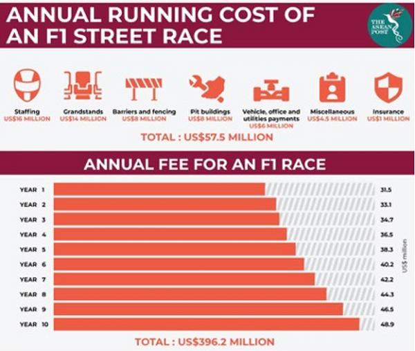 Tổng chi phí vận hành 1 giải đua F1 theo năm