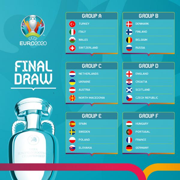 Các bảng đấu tại VCK EURO 2020 (Ảnh: UEFA)