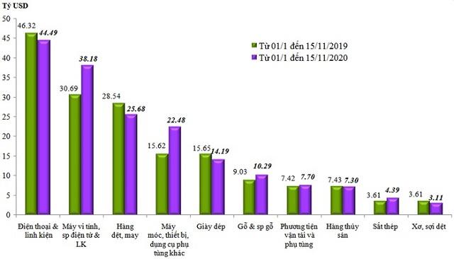 Trị giá xuất khẩu của một số nhóm hàng lớn lũy kế từ từ 01/01/2020 đến 15/11/2020 và cùng kỳ năm 2019