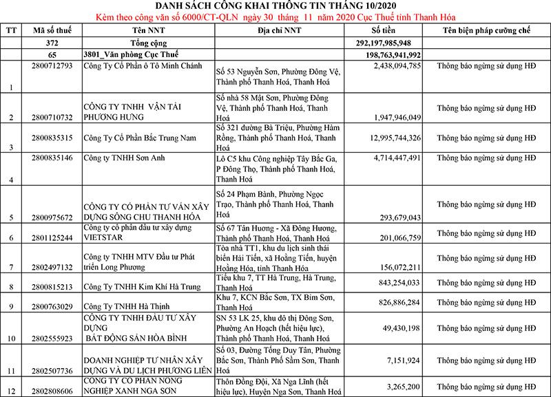 danh sách các doanh nghiệp nợ thuế