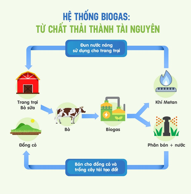 Mô hình ''kinh tế tuần hoàn'' ứng dụng trong hệ thống Biogas và vòng tròn quản lý nguồn đất bền vững tại các trang trại bò sữa Vinamilk