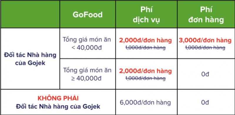 Gojek tăng phí mảng giao đồ ăn