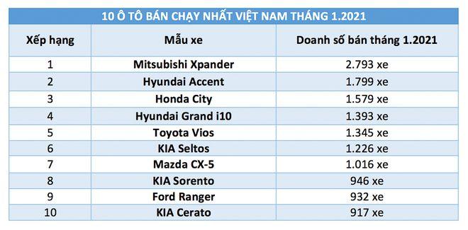 Top 10 ô tô bán chạy nhất Việt Nam tháng 1/2021