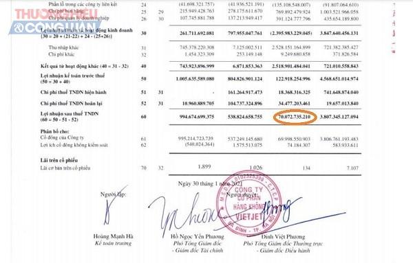 Lũy kế cả năm 2020, Vietjet đạt lợi nhuận sau thuế hợp nhất hơn 70 tỷ đồng