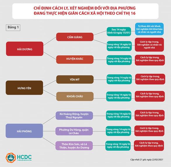 Chỉ định cách ly, xét nghiệm đối với địa phương đang thực hiện giãn cách xã hội theo Chỉ thị 16 - Ảnh: HCDC