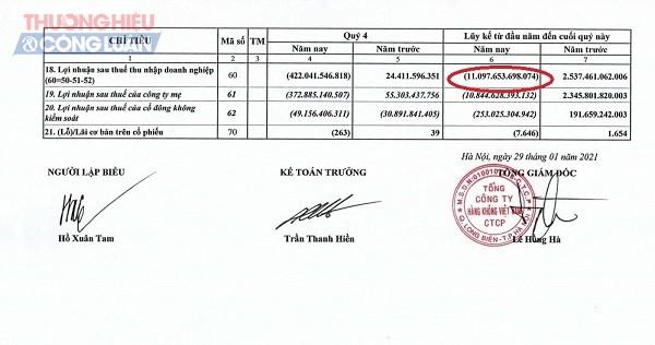 Một phần báo cáo tài chính quý IV/2020 của Vietnam Airlines