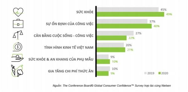 Bảng xếp hạng các vấn đề được người Việt quan tâm nhất năm 2020. Nguồn: Conference Board hợp tác cùng Nielsen