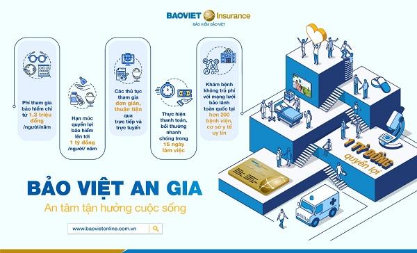 Bảo Việt An Gia gây ấn tượng bởi hệ thống quyền lợi thiết thực và dịch vụ chuyên nghiệp