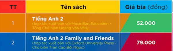 Sách giáo khoa Tiếng Anh gồm 2 đầu sách có giá 52.000 đồng và 79.000 đồng