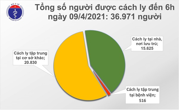 Bản tin sáng 9/4 của Bộ Y tế cho biết có thêm 1 ca mắc mới Covid-19 là người nhập cảnh ghi nhận tại Bắc Ninh, nâng tổng số ca mắc ở nước ta lên 2.669. Đến nay, đã có 56.359 người Việt Nam được tiêm chủng vắc xin Covid-19.