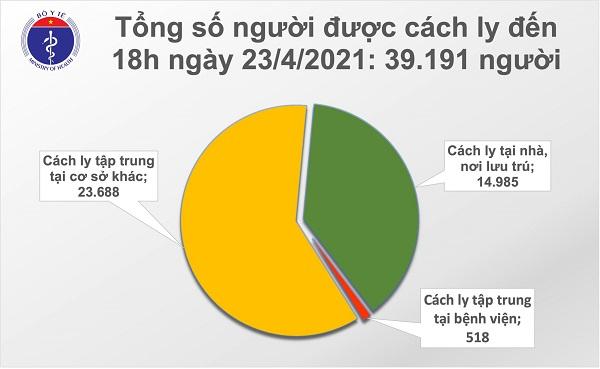 Bản tin chiều 23/4 của Bộ Y tế cho biết có 6 ca mắc COVID-19 là người nhập cảnh đã cách ly tại Đà Nẵng, Khánh Hoà, Bà Rịa- Vũng Tàu, TP. Hồ Chí Minh và An Giang. Việt Nam hiện có 2.830 bệnh nhân.