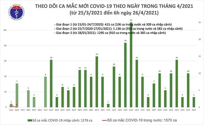 Sáng ngày 26/4, Việt Nam ghi nhận thêm 3 ca nhiễm mới Covid-19