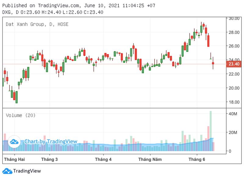 Cổ phiếu DXG cắm đầu đi xuống.