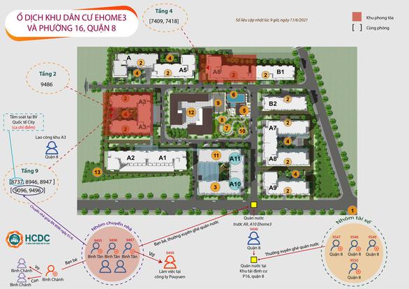 Sơ đồ chuỗi lây nhiễm 21 ca ở chung cư Ehome 3 và khu tái định cư ở phường 16, quận 8 - Ảnh: HCDC