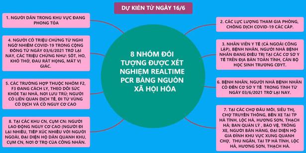 8 nhóm đối tượng ưu tiên xét nghiệm mở rộng trên địa bàn Hà Tĩnh