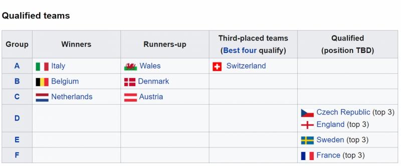 Những đội bóng giành vé vào vòng 1/8 EURO 2021