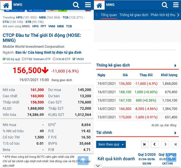 Chốt phiên giao dịch cuối ngày 19/7, cổ phiếu MWG của Công ty Cổ phần Đầu tư Thế Giới Di Động ở mức 156.500 đồng/cổ phiếu, giảm 11.600 đồng/cổ phiếu (-6,9%) so với ngày 16/7