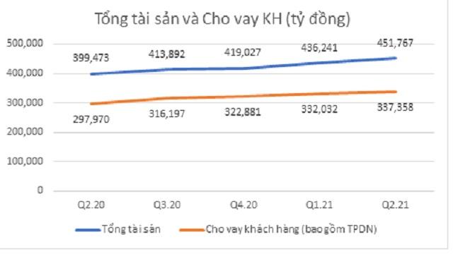 NHTM Việt Nam hiện nay