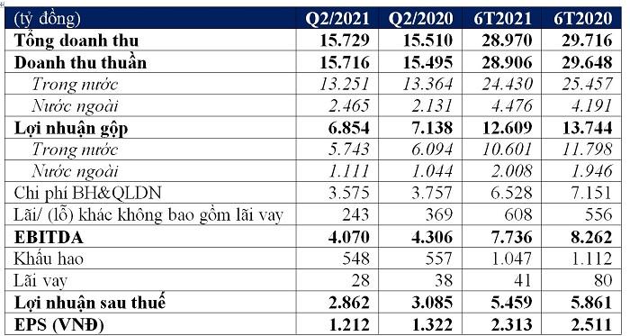 Tóm tắt kết quả kinh doanh hợp nhất Q2/2021 và 6T/2021 của Vinamilk