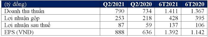 Tóm tắt kết quả kinh doanh hợp nhất Q2/2021 và 6T/2021 – CTCP Giống bò sữa Mộc Châu