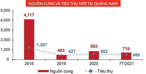 Nguồn cung đất nền tại Quảng Nam