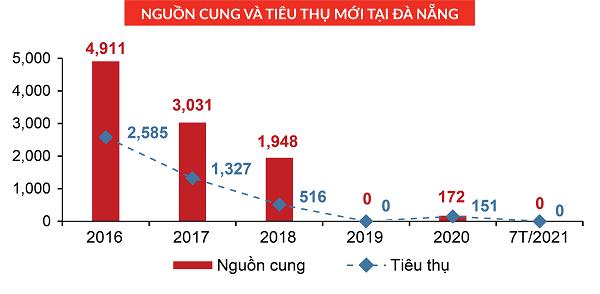 Nguồn cung mới Condotel tại Đà Nẵng
