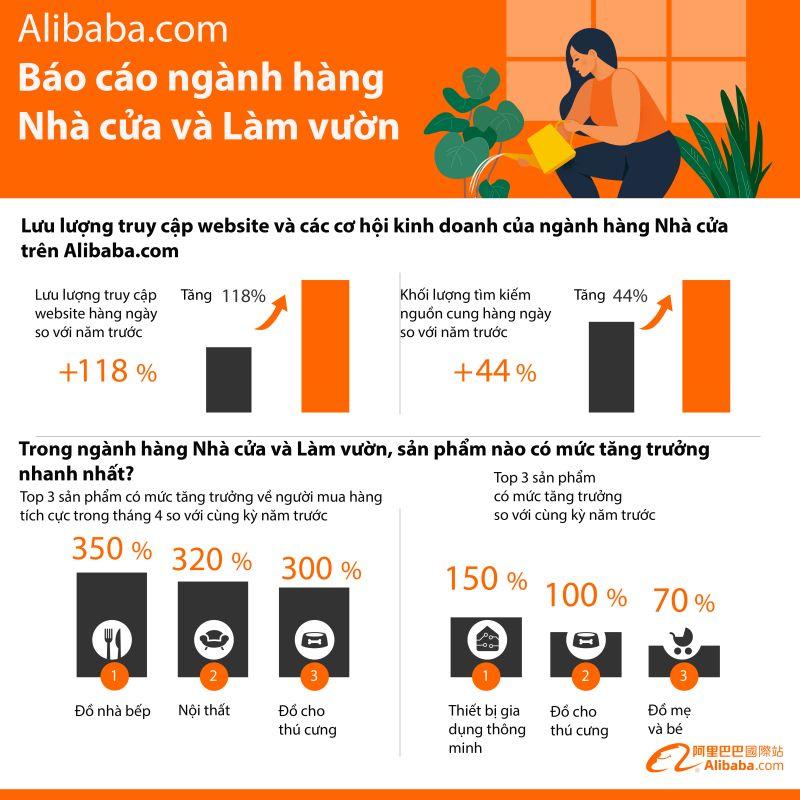 """Những điểm nổi bật khác trong báo cáo """"Xu hướng ngành Nhà cửa và Làm vườn"""" của Alibaba.com"""