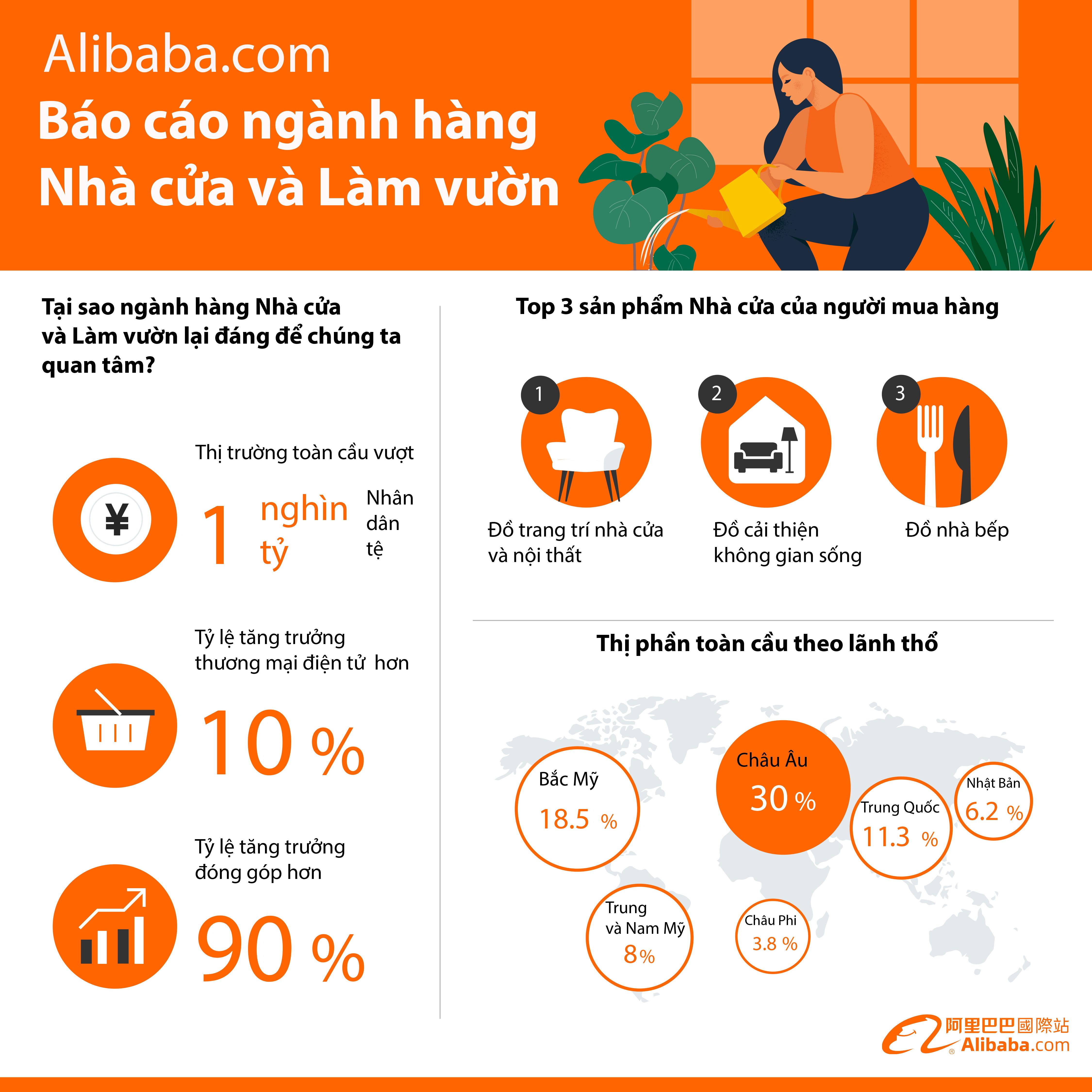 """Những điểm chính trong báo cáo """"Xu hướng ngành Nhà cửa và Làm vườn"""" của Alibaba.com"""