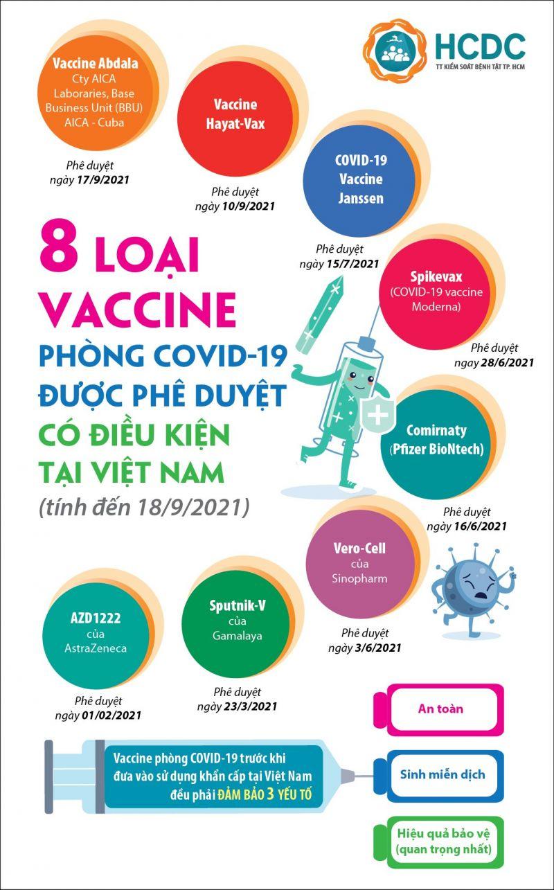 Trung tâm Kiểm soát Bệnh tật TP.HCM (HCDC)