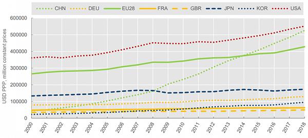 Mức đầu tư cho R&D của Trung Quốc và các quốc gia khác trong năm 2000-2018. (Nguồn: sciencebusiness.net)