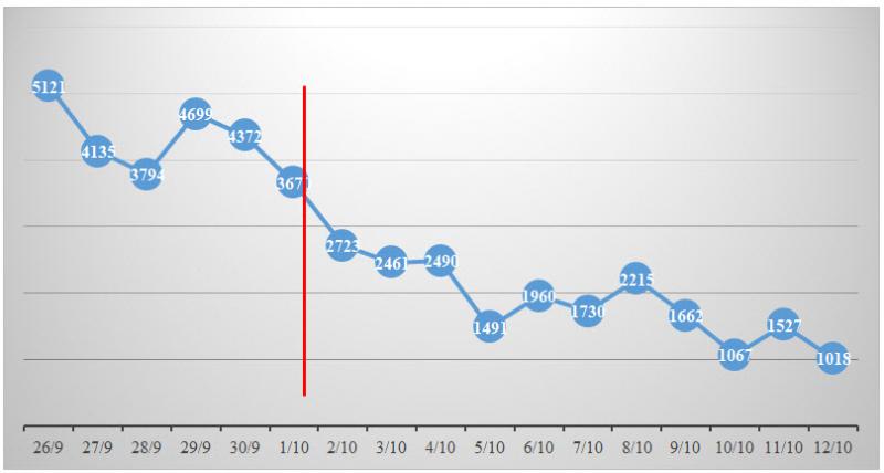 Số ca mắc mới mỗi ngày tiếp tục theo xu hướng giảm dần sau ngày 1/10