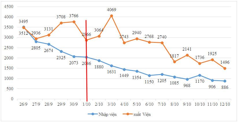 Số nhập viện mỗi ngày tiếp tục theo xu hướng giảm dần, số xuất viện mỗi ngày tại các bệnh viện tiếp tục cao hơn số nhập viện sau ngày 1-10